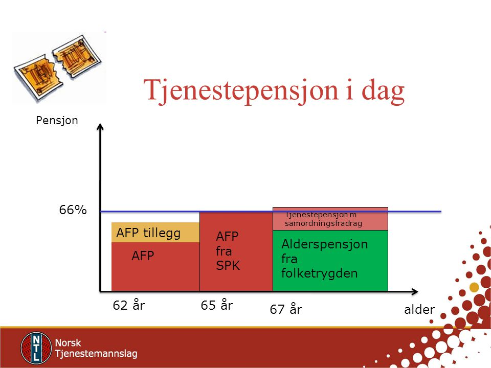 Tjenestepensjon i dag Pensjon alder 65 år62 år 67 år AFP AFP tillegg AFP fra SPK 66% Alderspensjon fra folketrygden Tjenestepensjon m samordningsfradr