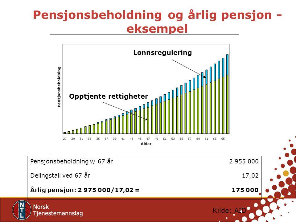 Pensjonsbeholdning og årlig pensjon - eksempel Pensjonsbeholdning v/ 67 år2 955 000 Delingstall ved 67 år17,02 Årlig pensjon: 2 975 000/17,02 =175 000