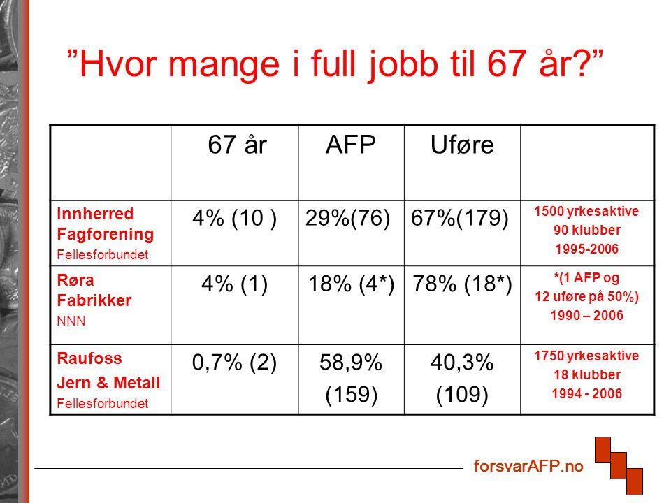 forsvarAFP.no Hvor mange i full jobb til 67 år? 67 årAFPUføre Innherred Fagforening Fellesforbundet 4% (10 )29%(76)67%(179) 1500 yrkesaktive 90 klubber 1995-2006 Røra Fabrikker NNN 4% (1)18% (4*)78% (18*) *(1 AFP og 12 uføre på 50%) 1990 – 2006 Raufoss Jern & Metall Fellesforbundet 0,7% (2)58,9% (159) 40,3% (109) 1750 yrkesaktive 18 klubber 1994 - 2006