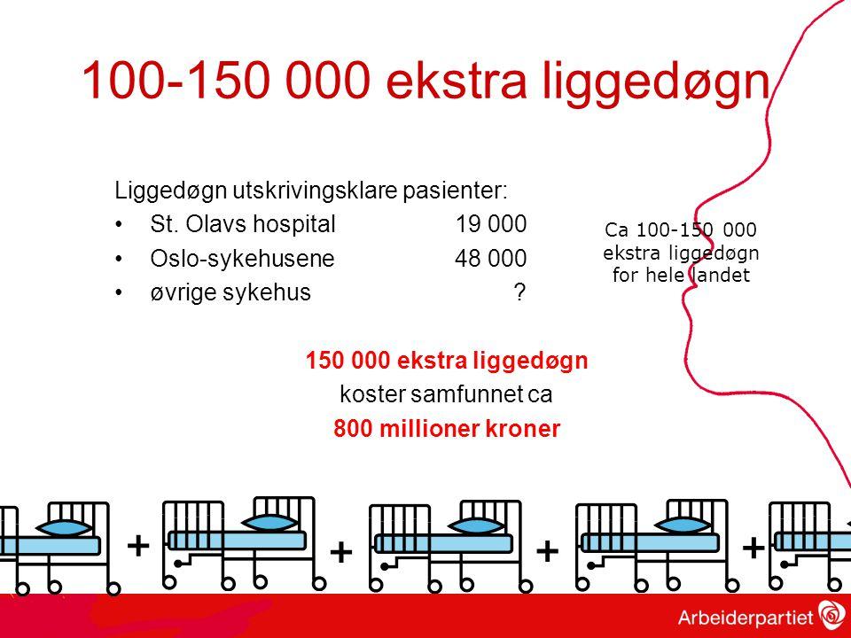 100-150 000 ekstra liggedøgn Liggedøgn utskrivingsklare pasienter: St.
