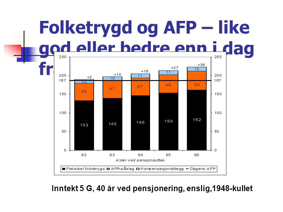 Folketrygd og AFP – like god eller bedre enn i dag fra 62 år Inntekt 5 G, 40 år ved pensjonering, enslig,1948-kullet