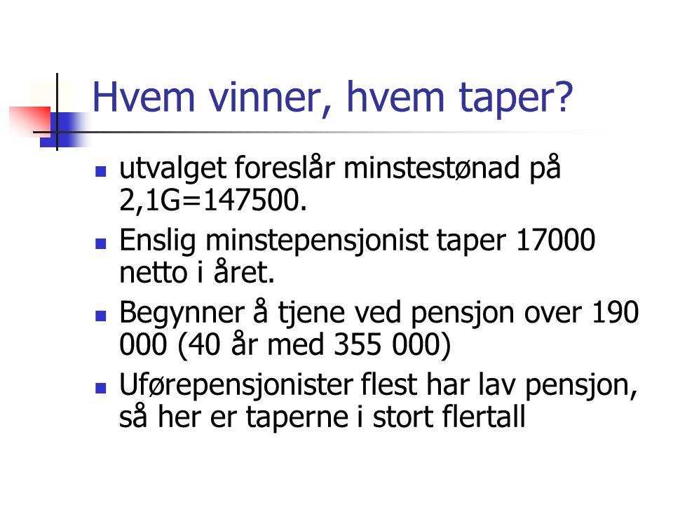 Hvem vinner, hvem taper? utvalget foreslår minstestønad på 2,1G=147500. Enslig minstepensjonist taper 17000 netto i året. Begynner å tjene ved pensjon