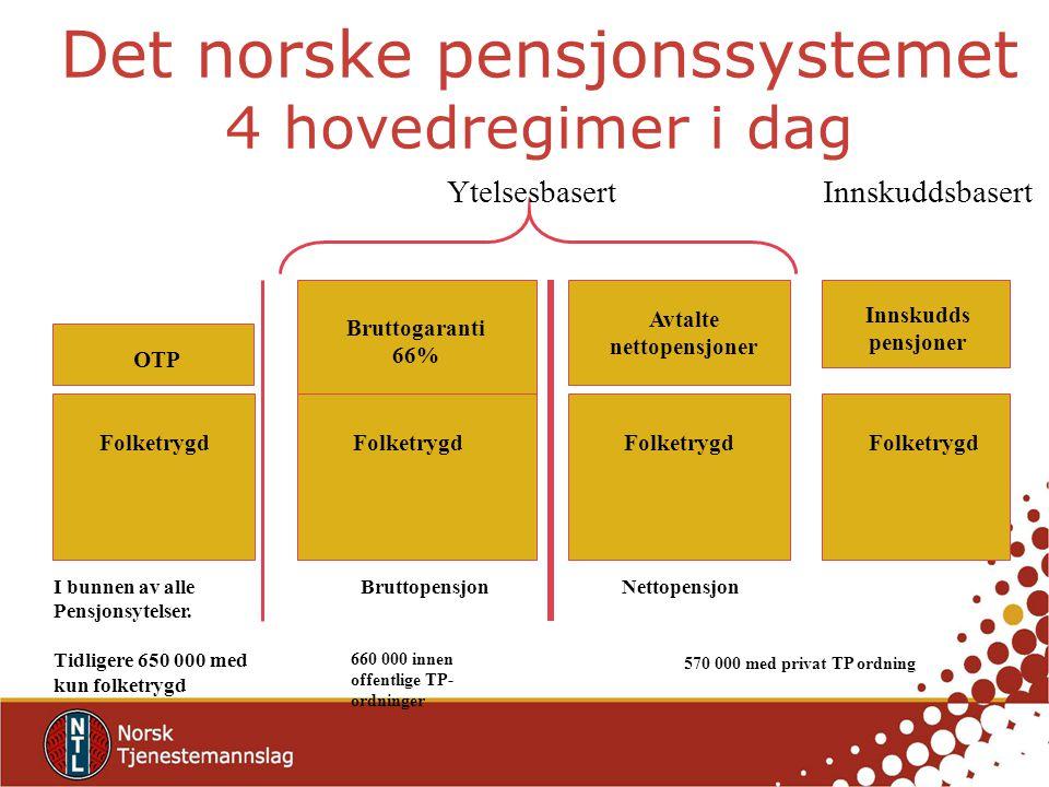 Det norske pensjonssystemet 4 hovedregimer i dag Bruttopensjon 660 000 innen offentlige TP- ordninger Bruttogaranti 66% Folketrygd I bunnen av alle Pensjonsytelser.