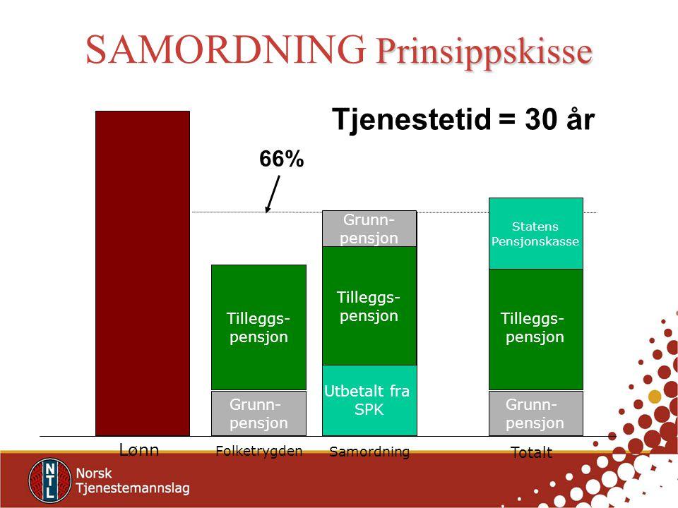 Prinsippskisse SAMORDNING Prinsippskisse Folketrygden Samordning Grunn- pensjon Tilleggs- pensjon Garantert fra SPK Grunn- pensjon Tilleggs- pensjon G