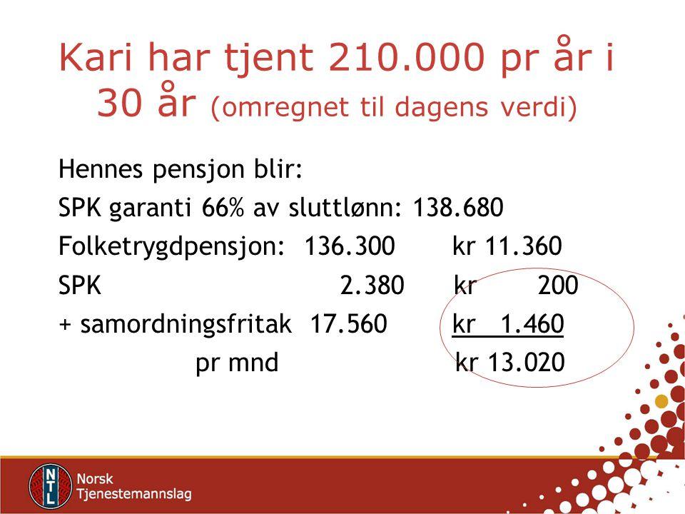 Kari har tjent 210.000 pr år i 30 år (omregnet til dagens verdi) Hennes pensjon blir: SPK garanti 66% av sluttlønn: 138.680 Folketrygdpensjon: 136.300 kr 11.360 SPK 2.380 kr 200 + samordningsfritak 17.560 kr 1.460 pr mnd kr 13.020