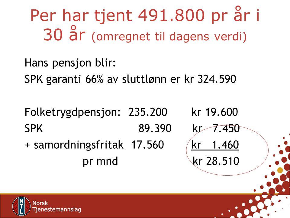 Per har tjent 491.800 pr år i 30 år (omregnet til dagens verdi) Hans pensjon blir: SPK garanti 66% av sluttlønn er kr 324.590 Folketrygdpensjon: 235.2