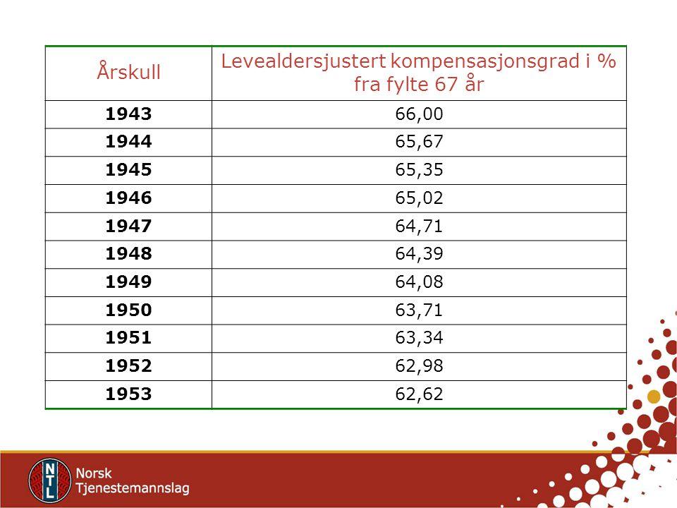 Årskull Levealdersjustert kompensasjonsgrad i % fra fylte 67 år 194366,00 194465,67 194565,35 194665,02 194764,71 194864,39 194964,08 195063,71 195163,34 195262,98 195362,62