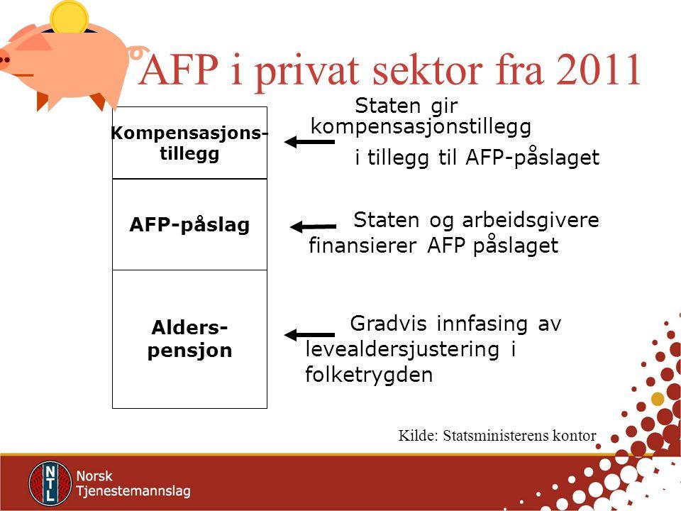 AFP i privat sektor fra 2011 Staten gir kompensasjonstillegg i tillegg til AFP-påslaget Alders- pensjon AFP-påslag Kompensasjons- tillegg Gradvis innfasing av levealdersjustering i folketrygden Staten og arbeidsgivere finansierer AFP påslaget Kilde: Statsministerens kontor