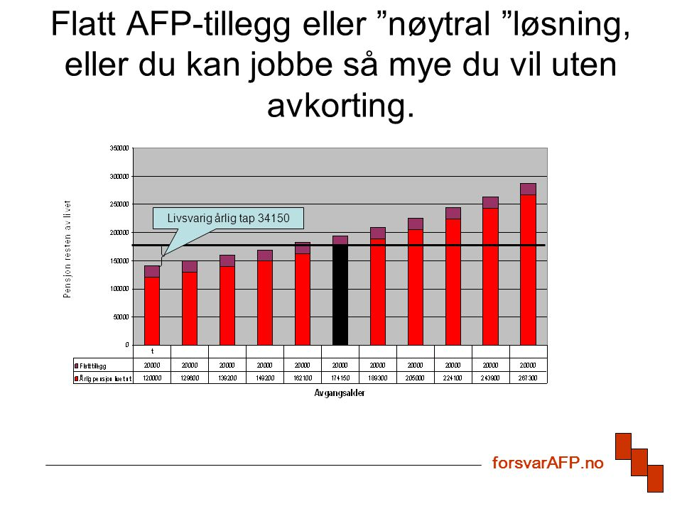 Flatt AFP-tillegg eller nøytral løsning, eller du kan jobbe så mye du vil uten avkorting.