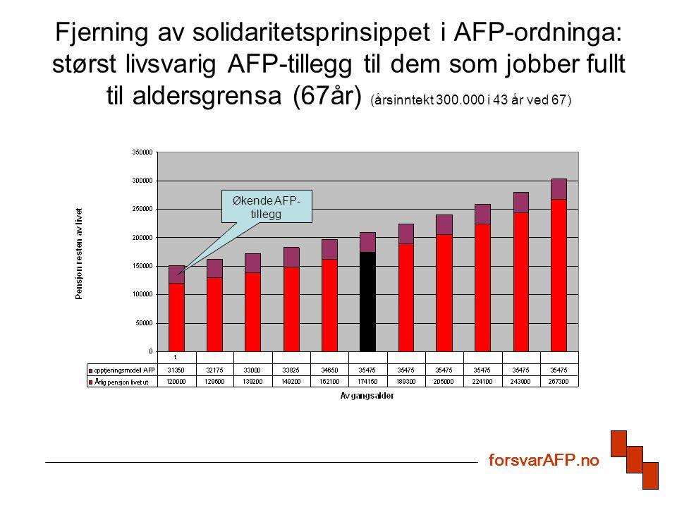 Fjerning av solidaritetsprinsippet i AFP-ordninga: størst livsvarig AFP-tillegg til dem som jobber fullt til aldersgrensa (67år) (årsinntekt 300.000 i 43 år ved 67) forsvarAFP.no Økende AFP- tillegg