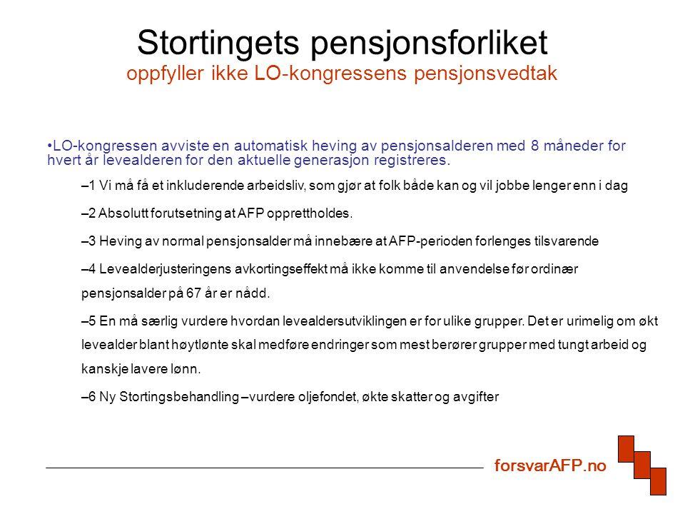 Stortingets pensjonsforliket oppfyller ikke LO-kongressens pensjonsvedtak LO-kongressen avviste en automatisk heving av pensjonsalderen med 8 måneder for hvert år levealderen for den aktuelle generasjon registreres.