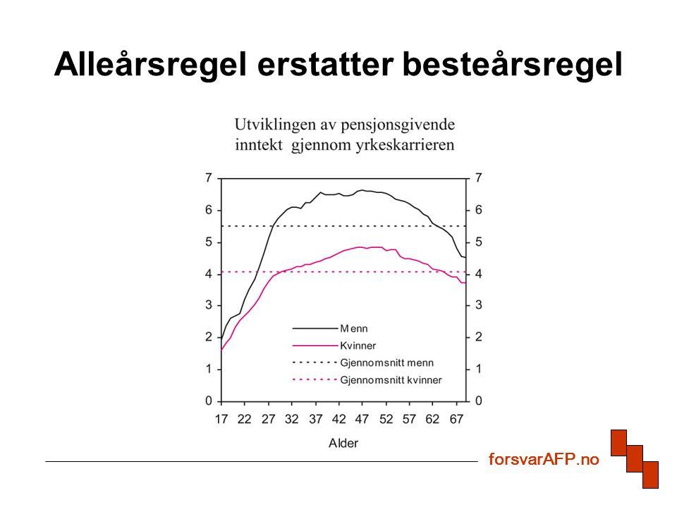 Levealderjustering er heving av pensjonsalder fra 67 til ca.70 år (2050) for å redusere framtidig pensjonsforpliktelse Iverksettes fra 2010 -4,1%-9,1%-13,6%-17,9% Reduksjon i dine opptjente pensjonsrettigheter dersom du ikke jobber etter 67 år og gjennomsnittelig levealder stiger forsvarAFP.no