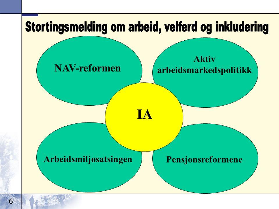 6 NAV-reformen Aktiv arbeidsmarkedspolitikk Arbeidsmiljøsatsingen Pensjonsreformene IA