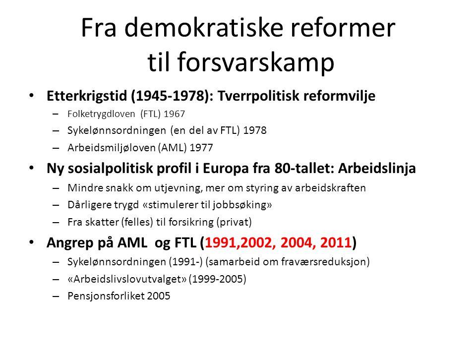 Fra demokratiske reformer til forsvarskamp Etterkrigstid (1945-1978): Tverrpolitisk reformvilje – Folketrygdloven (FTL) 1967 – Sykelønnsordningen (en del av FTL) 1978 – Arbeidsmiljøloven (AML) 1977 Ny sosialpolitisk profil i Europa fra 80-tallet: Arbeidslinja – Mindre snakk om utjevning, mer om styring av arbeidskraften – Dårligere trygd «stimulerer til jobbsøking» – Fra skatter (felles) til forsikring (privat) Angrep på AML og FTL (1991,2002, 2004, 2011) – Sykelønnsordningen (1991-) (samarbeid om fraværsreduksjon) – «Arbeidslivslovutvalget» (1999-2005) – Pensjonsforliket 2005