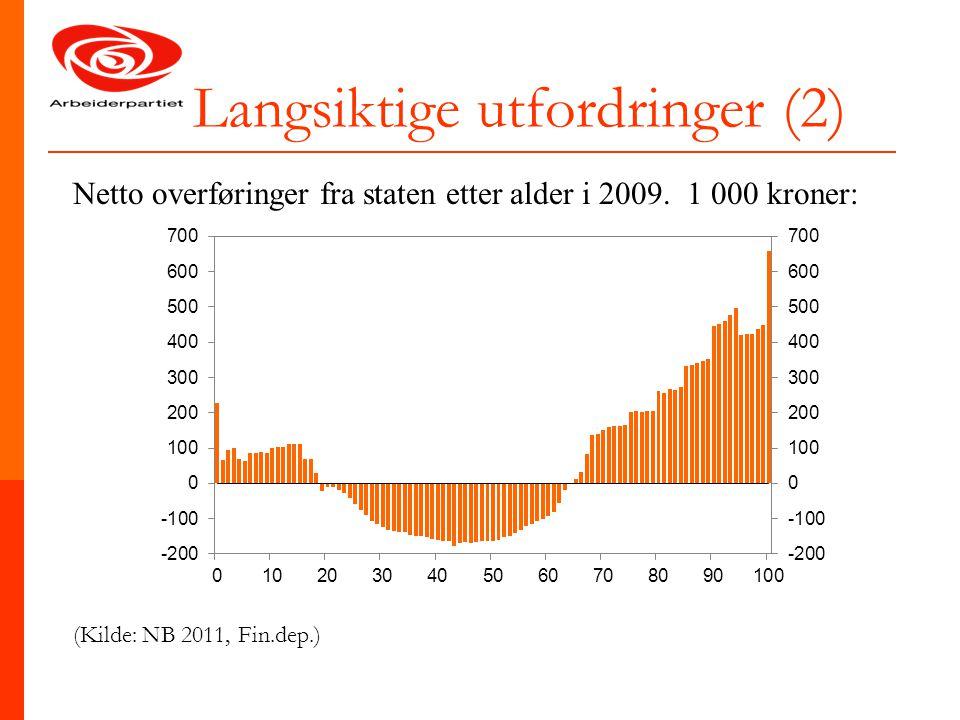 Langsiktige utfordringer (2) Netto overføringer fra staten etter alder i 2009. 1 000 kroner: (Kilde: NB 2011, Fin.dep.)