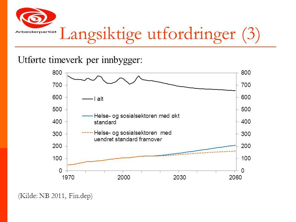 Langsiktige utfordringer (3) Utførte timeverk per innbygger: (Kilde: NB 2011, Fin.dep)
