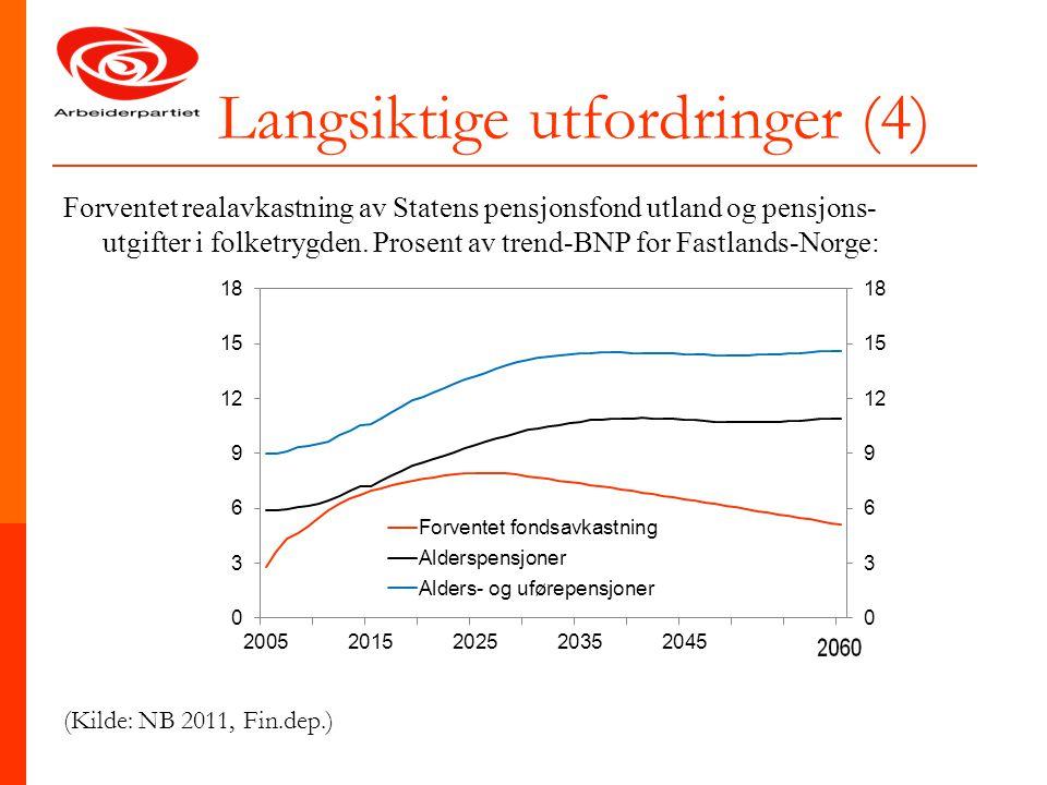 Langsiktige utfordringer (4) Forventet realavkastning av Statens pensjonsfond utland og pensjons- utgifter i folketrygden. Prosent av trend-BNP for Fa