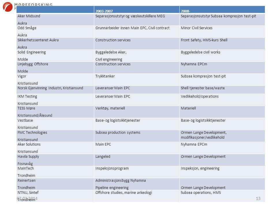 2003-20072008- Aker Midsund Aukra Separasjonsutstyr og væskeutskillere MEGSeparasjonsutstyr Subsea kompresjon test-pit Odd Småge Aukra Grunnarbeider i