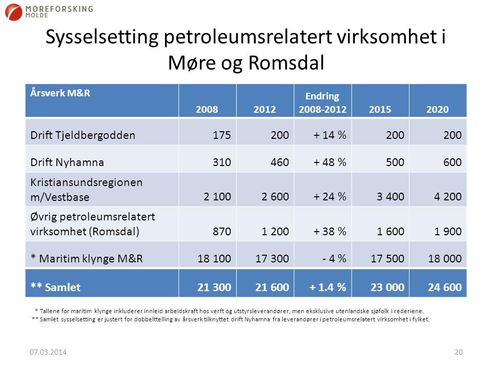 Sysselsetting petroleumsrelatert virksomhet i Møre og Romsdal Årsverk M&R 20082012 Endring 2008-201220152020 Drift Tjeldbergodden175200+ 14 %200 Drift Nyhamna310460+ 48 %500600 Kristiansundsregionen m/Vestbase2 1002 600+ 24 %3 4004 200 Øvrig petroleumsrelatert virksomhet (Romsdal)8701 200+ 38 %1 6001 900 * Maritim klynge M&R18 10017 300- 4 %17 50018 000 ** Samlet21 30021 600+ 1.4 %23 00024 600 * Tallene for maritim klynge inkluderer innleid arbeidskraft hos verft og utstyrsleverandører, men eksklusive utenlandske sjøfolk i rederiene.