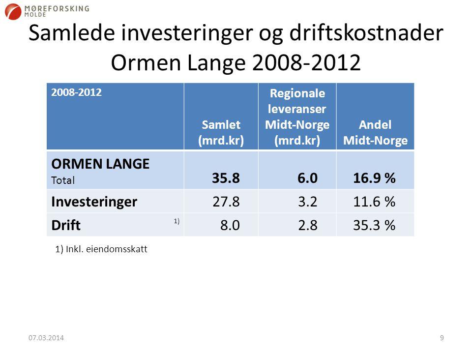 Samlede investeringer og driftskostnader Ormen Lange 2008-2012 2008-2012 Samlet (mrd.kr) Regionale leveranser Midt-Norge (mrd.kr) Andel Midt-Norge ORMEN LANGE Total 35.86.016.9 % Investeringer27.83.211.6 % Drift8.02.835.3 % 07.03.20149 1) 1) Inkl.