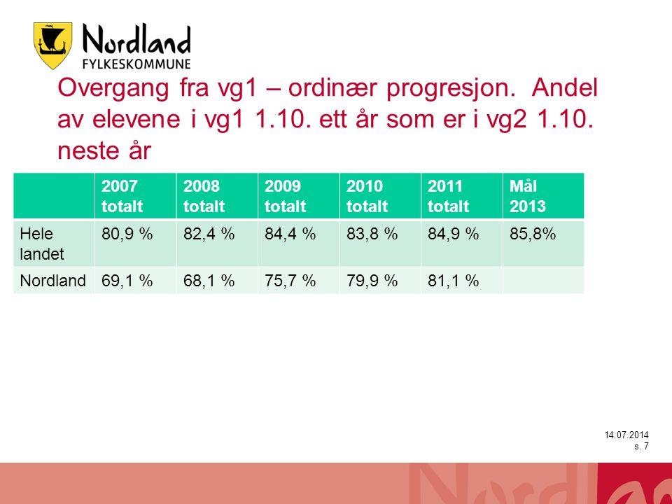 Sluttere i Nordland per skoleår SkoleårAntall elever i vgo Sluttet etter 1.10.