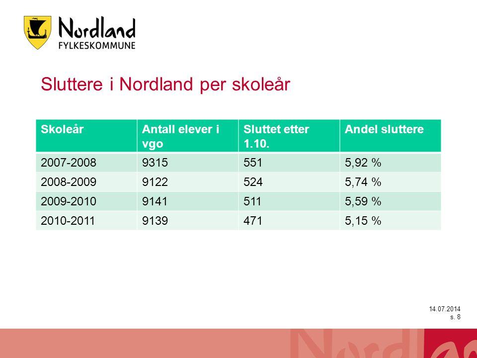 Kommentar til Sluttere i Nordland Tallet på sluttere per skoleår i Nordland går ned år for år.