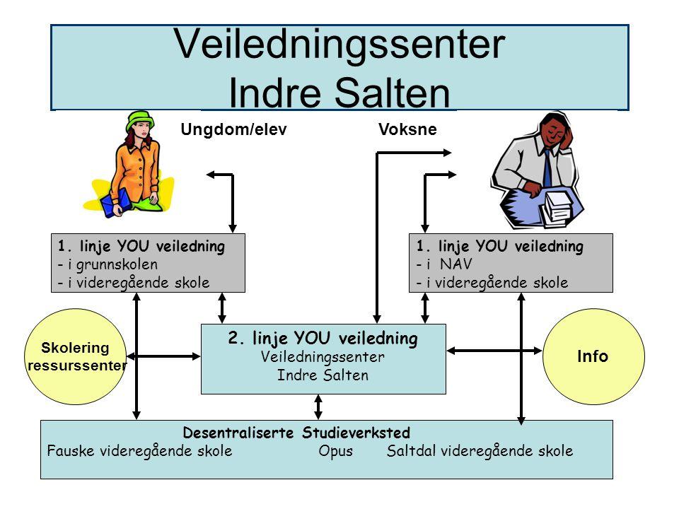 Veiledningssenter Indre Salten 1. linje YOU veiledning - i NAV - i videregående skole 1. linje YOU veiledning - i grunnskolen - i videregående skole 2