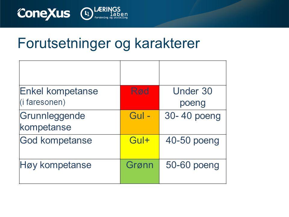 Forutsetninger og karakterer Enkel kompetanse (i faresonen) RødUnder 30 poeng Grunnleggende kompetanse Gul -30- 40 poeng God kompetanseGul+40-50 poeng