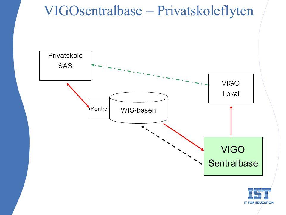 VIGOsentralbase – Privatskoleflyten VIGO Sentralbase Privatskole SAS VIGO Lokal WIS-basen Kontroll