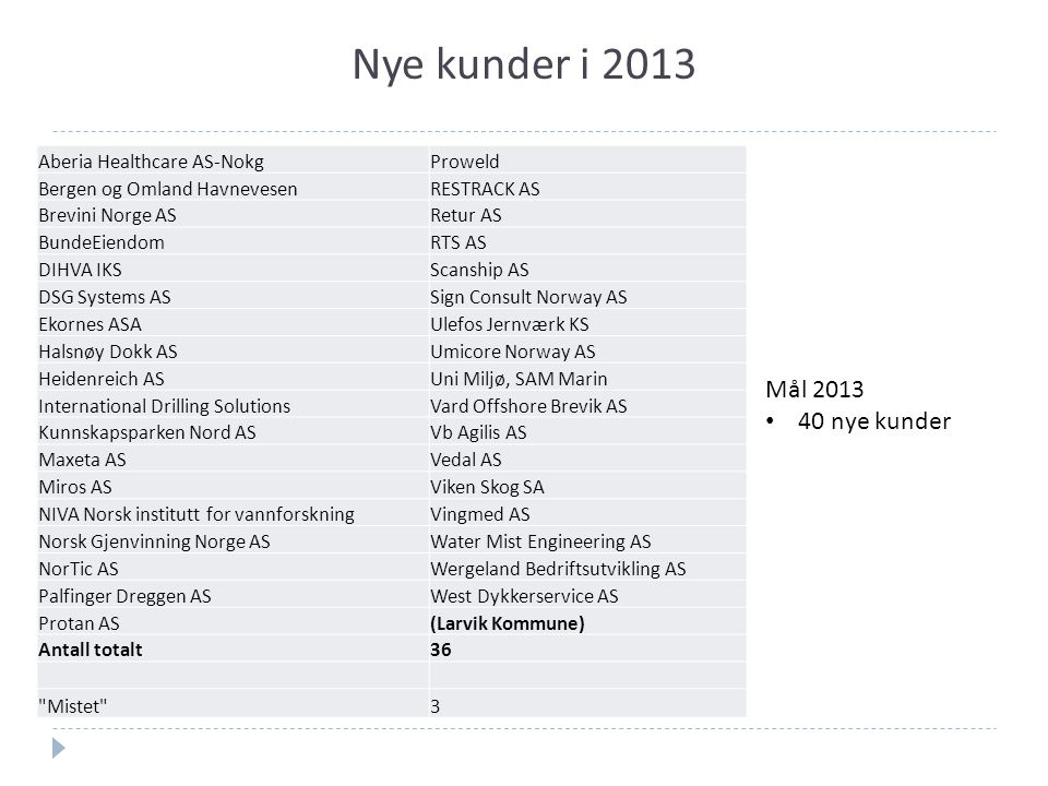 Nye kunder i 2013 Aberia Healthcare AS-NokgProweld Bergen og Omland HavnevesenRESTRACK AS Brevini Norge ASRetur AS BundeEiendomRTS AS DIHVA IKSScanship AS DSG Systems ASSign Consult Norway AS Ekornes ASAUlefos Jernværk KS Halsnøy Dokk ASUmicore Norway AS Heidenreich ASUni Miljø, SAM Marin International Drilling SolutionsVard Offshore Brevik AS Kunnskapsparken Nord ASVb Agilis AS Maxeta ASVedal AS Miros ASViken Skog SA NIVA Norsk institutt for vannforskningVingmed AS Norsk Gjenvinning Norge ASWater Mist Engineering AS NorTic ASWergeland Bedriftsutvikling AS Palfinger Dreggen ASWest Dykkerservice AS Protan AS(Larvik Kommune) Antall totalt36 Mistet 3 Mål 2013 40 nye kunder