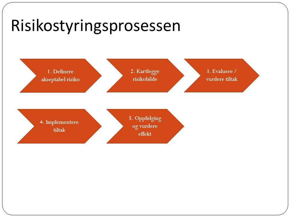 1. Definere akseptabel risiko 2. Kartlegge risikobilde 3. Evaluere / vurdere tiltak 4. Implementere tiltak 5. Oppfølging og vurdere effekt Risikostyri