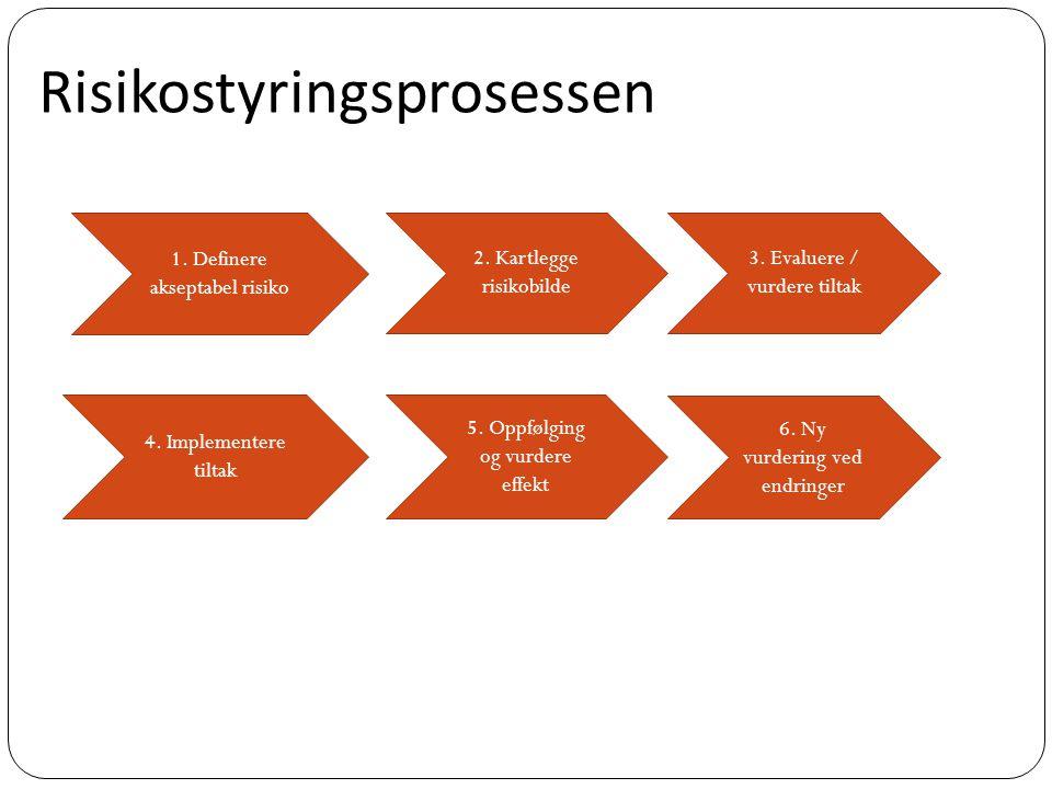 1. Definere akseptabel risiko 2. Kartlegge risikobilde 3. Evaluere / vurdere tiltak 4. Implementere tiltak 5. Oppfølging og vurdere effekt 6. Ny vurde