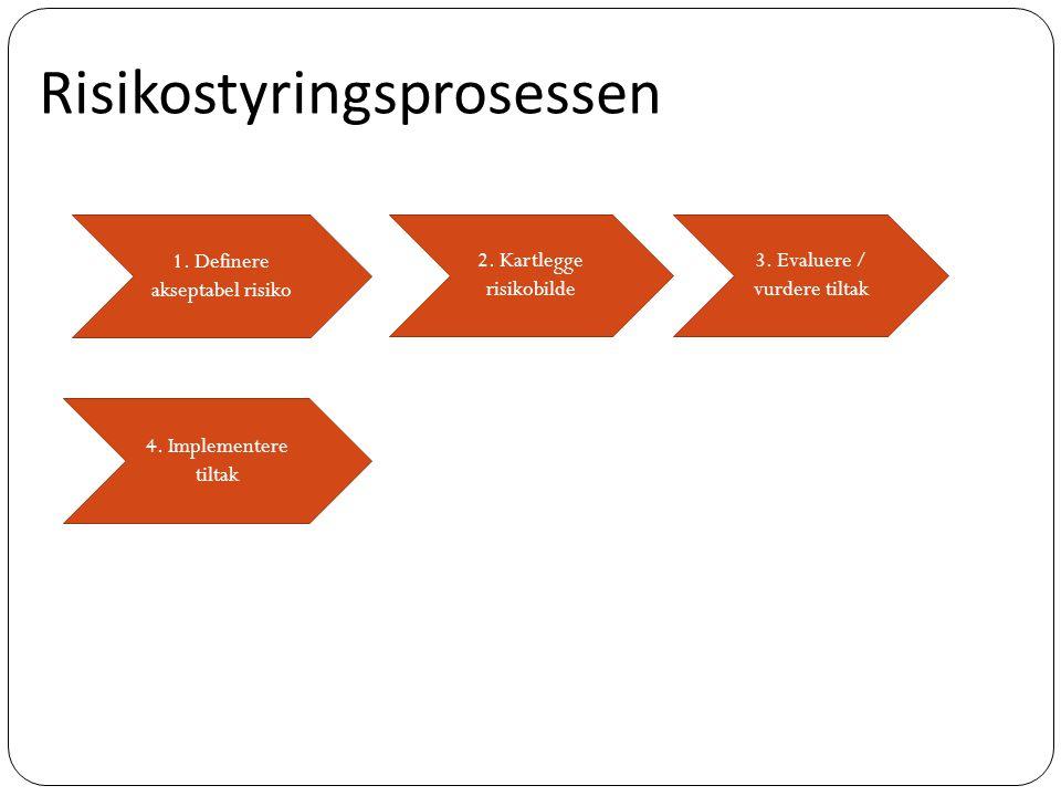 1. Definere akseptabel risiko 2. Kartlegge risikobilde 3. Evaluere / vurdere tiltak 4. Implementere tiltak Risikostyringsprosessen