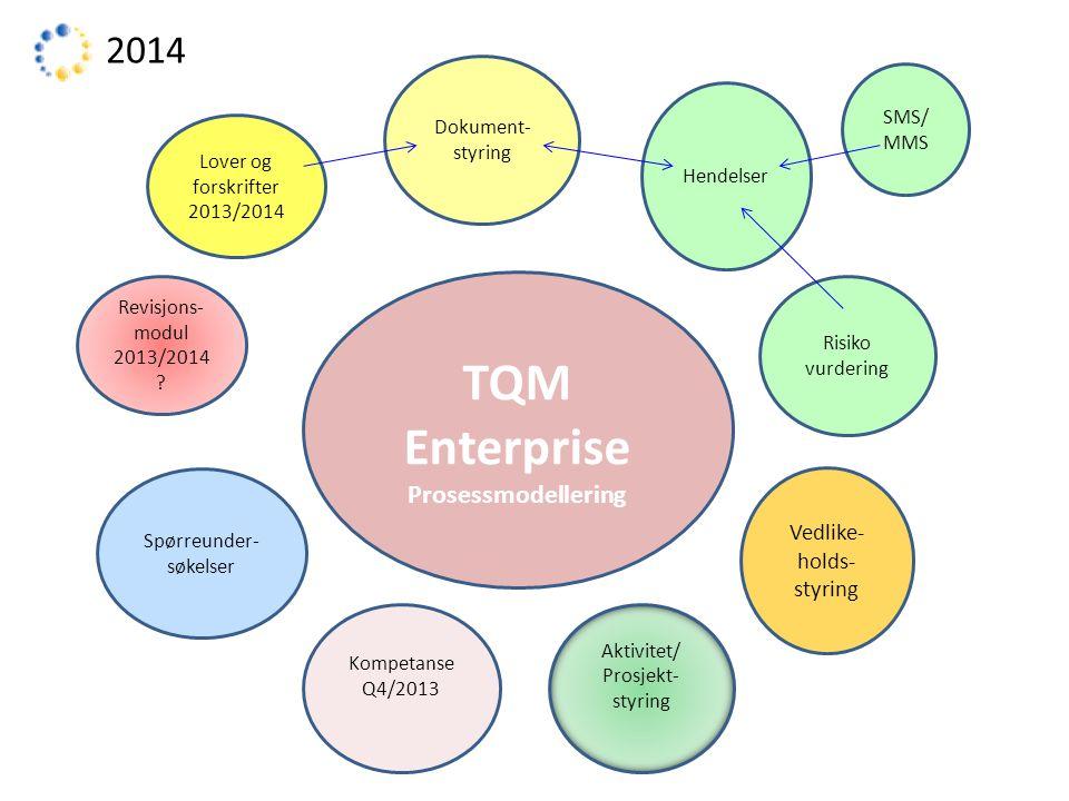 TQM Enterprise Prosessmodellering Dokument- styring Hendelser SMS/ MMS Risiko vurdering Vedlike- holds- styring Spørreunder- søkelser Kompetanse Q4/2013 Aktivitet/ Prosjekt- styring 2014 Revisjons- modul 2013/2014 .
