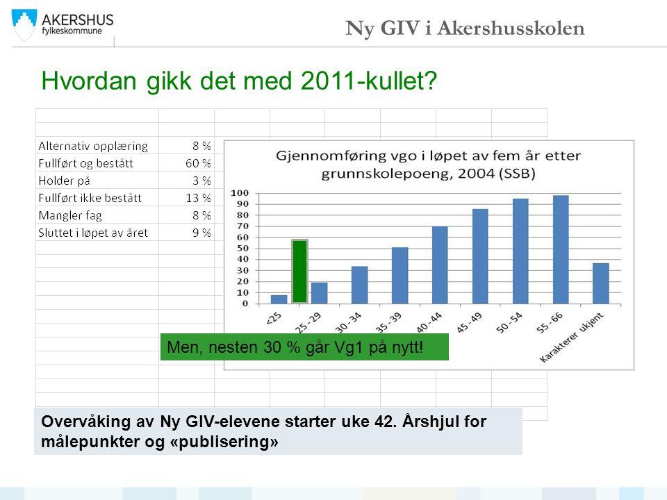 Hvordan gikk det med 2011-kullet? Ny GIV i Akershusskolen Overvåking av Ny GIV-elevene starter uke 42. Årshjul for målepunkter og «publisering» Men, n