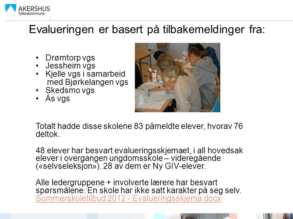 Evalueringen er basert på tilbakemeldinger fra: Drømtorp vgs Jessheim vgs Kjelle vgs i samarbeid med Bjørkelangen vgs Skedsmo vgs Ås vgs Totalt hadde disse skolene 83 påmeldte elever, hvorav 76 deltok.