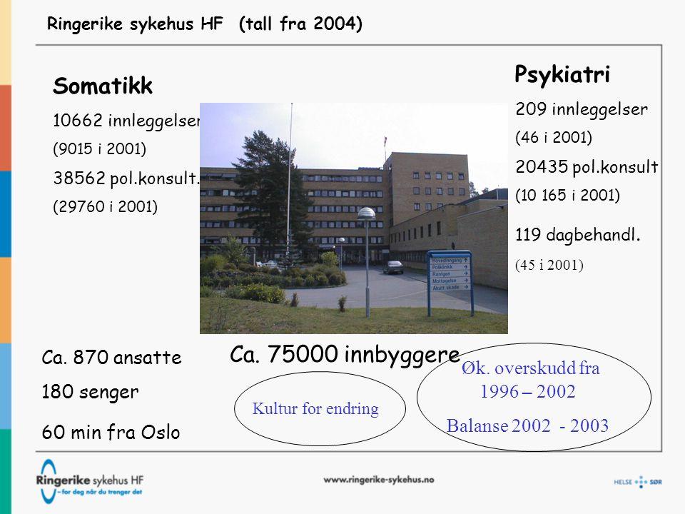 Ringerike sykehus HF (tall fra 2004) Somatikk 10662 innleggelser (9015 i 2001) 38562 pol.konsult.