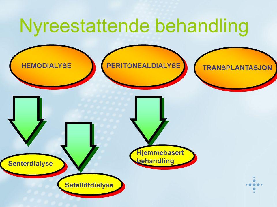 Nyreestattende behandling HEMODIALYSEPERITONEALDIALYSE TRANSPLANTASJON Senterdialyse Satellittdialyse Hjemmebasert behandling