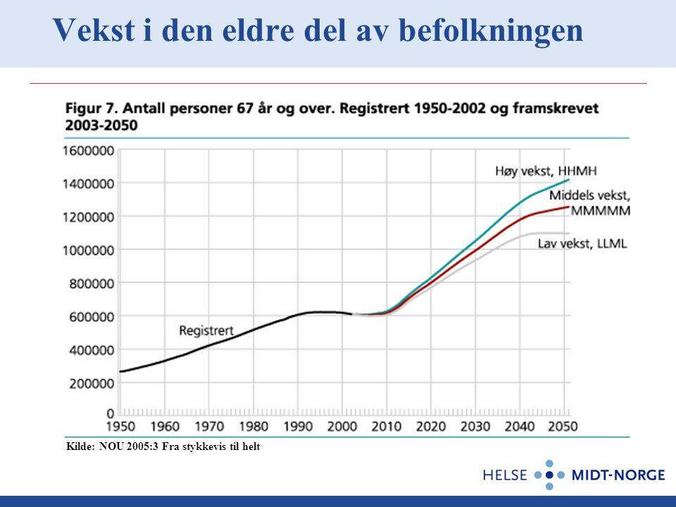 Vekst i den eldre del av befolkningen Kilde: NOU 2005:3 Fra stykkevis til helt