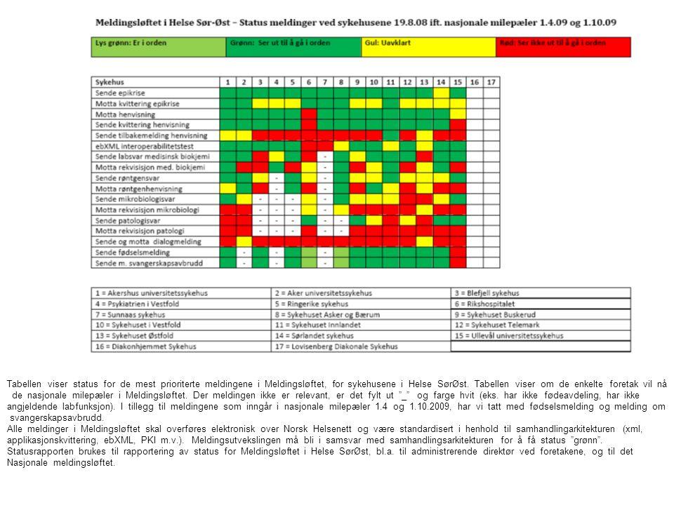 Tabellen viser status for de mest prioriterte meldingene i Meldingsløftet, for sykehusene i Helse SørØst.