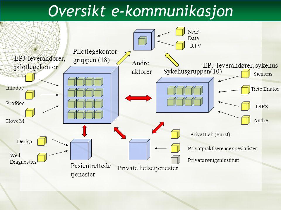 EPJ-leverandører, pilotlegekontor Pilotlegekontor- gruppen (18) Sykehusgruppen(10) EPJ-leverandører, sykehus Siemens Tieto Enator DIPS Privat Lab (Fur
