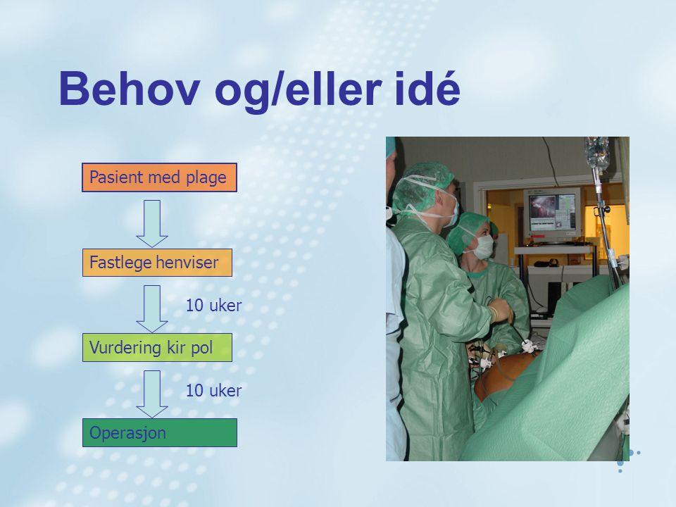 Behov og/eller idé Pasient med plage Fastlege henviser Vurdering kir pol Operasjon 10 uker