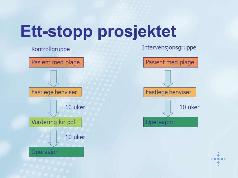 Ett-stopp prosjektet Kontrollgruppe Intervensjonsgruppe Pasient med plage Fastlege henviser Vurdering kir pol Operasjon 10 uker Pasient med plage Fast