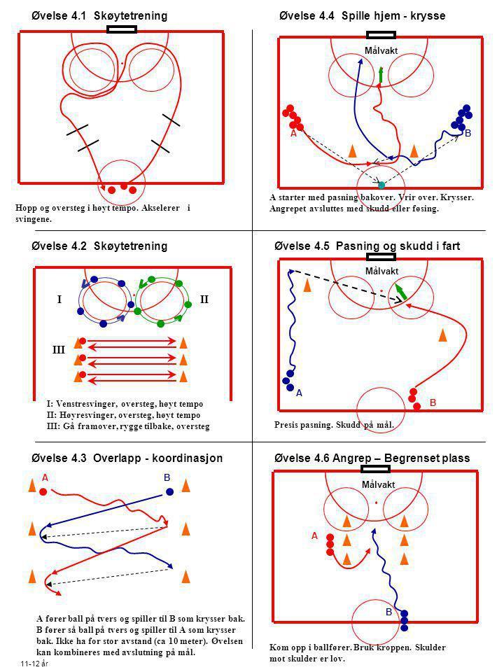 Øvelse 4.1 Skøytetrening Øvelse 4.2 Skøytetrening Øvelse 4.3 Overlapp - koordinasjon A fører ball på tvers og spiller til B som krysser bak. B fører s