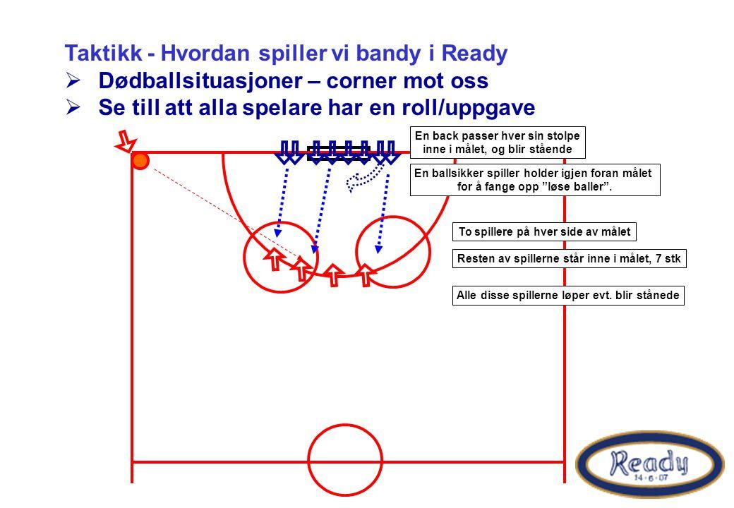Taktikk - Hvordan spiller vi bandy i Ready  Dødballsituasjoner – corner mot oss  Se till att alla spelare har en roll/uppgave Alle disse spillerne løper evt.