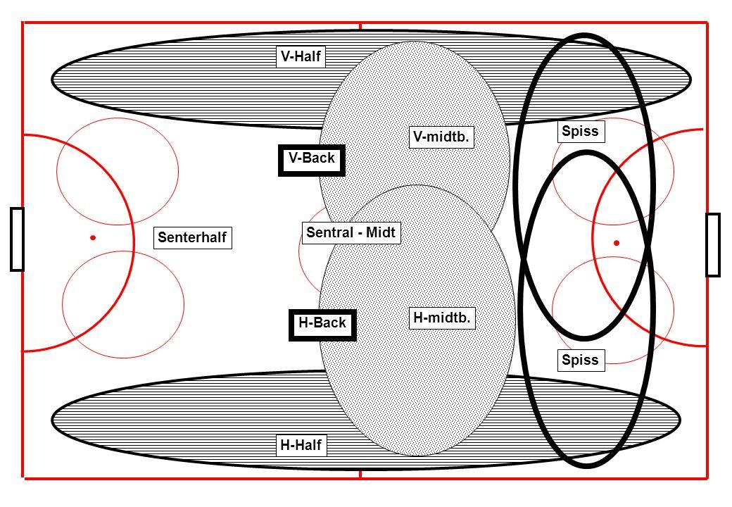 4. Taktikk - Hvordan spiller vi bandy i Ready ?