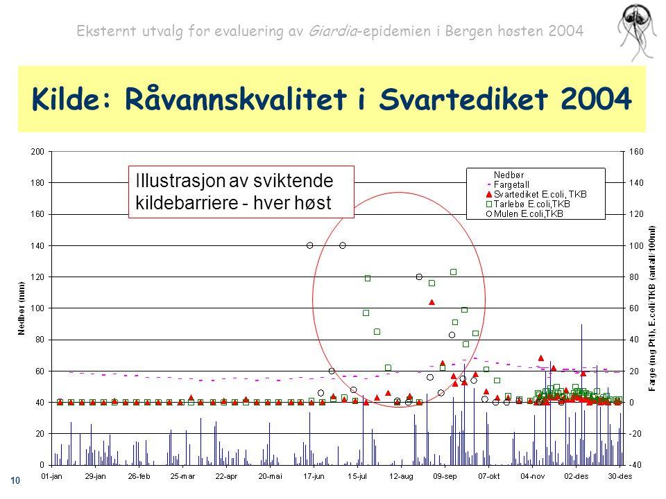 10 Eksternt utvalg for evaluering av Giardia-epidemien i Bergen høsten 2004 Kilde: Råvannskvalitet i Svartediket 2004 Illustrasjon av sviktende kildeb