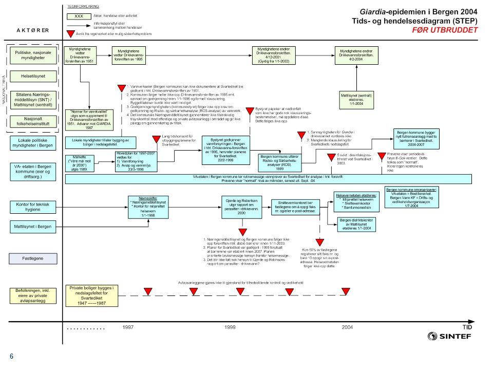 17 Eksternt utvalg for evaluering av Giardia-epidemien i Bergen høsten 2004 Utvalgets hovedkonklusjoner (2) Utbruddet kunne vært oppdaget 2-4 uker tidligere Kommunikasjonen mellom legene og helsemyndighetene var lite effektiv Tilsvarende utbrudd kan oppstå også andre steder i Norge.