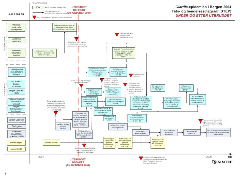 18 Eksternt utvalg for evaluering av Giardia-epidemien i Bergen høsten 2004 Utvalgets anbefalinger Anbefalinger til kommunale myndigheter –Helsevernetaten/Smittevernkontoret (7) –VA-etaten/Bergen Vann KF (9) Anbefalinger til statlige myndigheter/instanser –Mattilsynet (6) –Helse- og omsorgsdepartementet med underliggende etater (4) –NFHI (1) Spesialisthelsetjenesten (2) Fastlegene og andre leger i Bergen (2) Anbefalinger for fremtidig forskning (2)