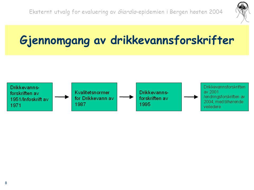 19 Eksternt utvalg for evaluering av Giardia-epidemien i Bergen høsten 2004 Spørsmål?